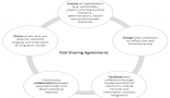 823-risk-sharing-agreements-present-and-future